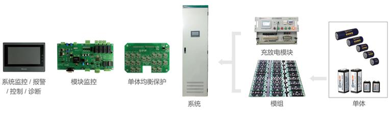 集星超级电容器储能系统组成