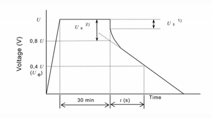 图表:电容器端电压特性