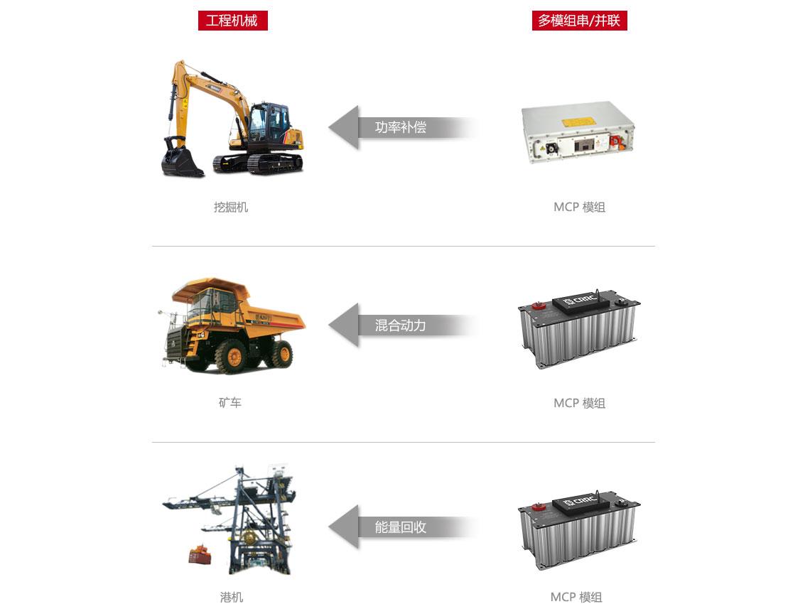 超级电容应用于工程机械